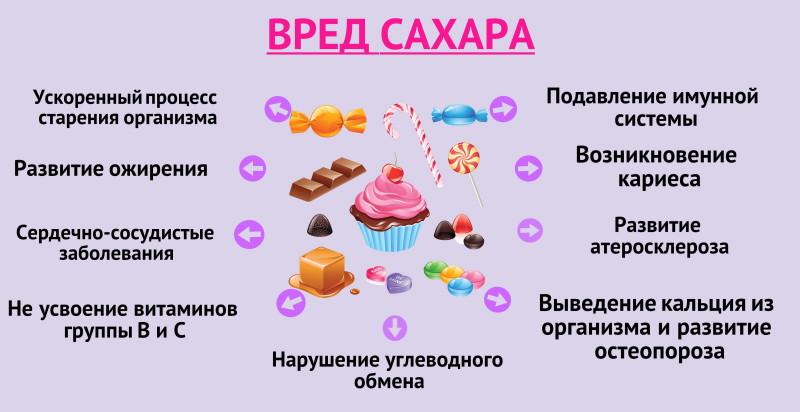 Отказ от сахара польза и вред